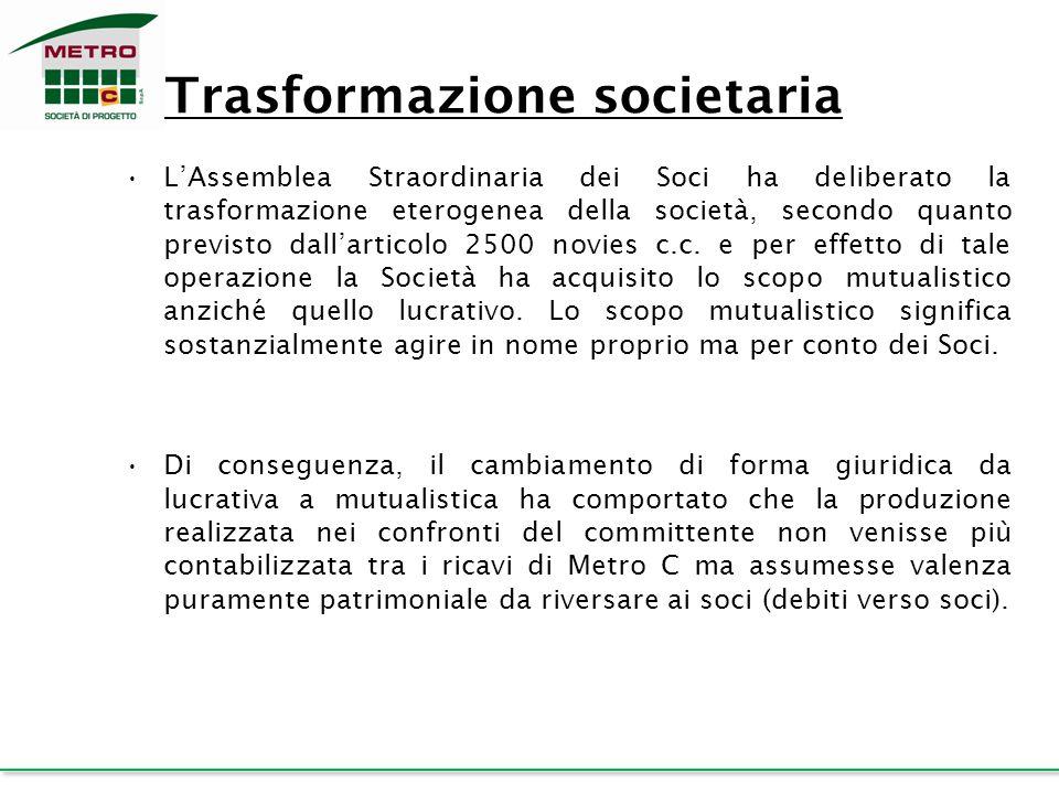 Trasformazione societaria L'Assemblea Straordinaria dei Soci ha deliberato la trasformazione eterogenea della società, secondo quanto previsto dall'ar