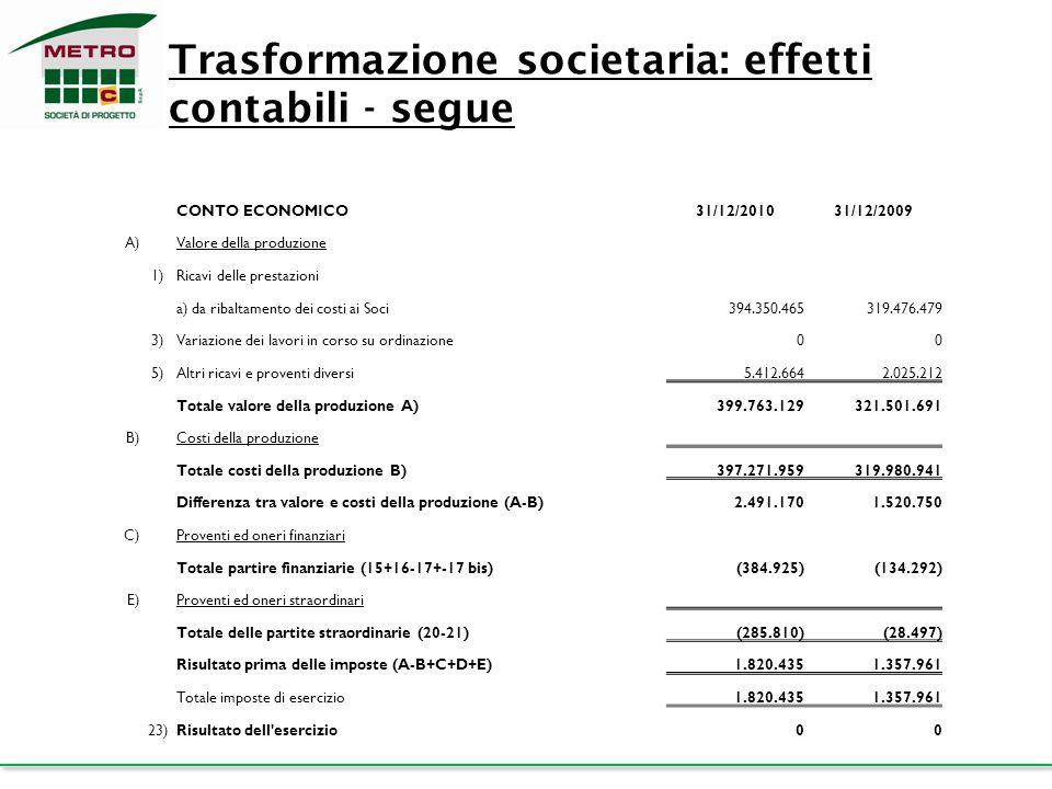 Trasformazione societaria: effetti contabili - segue CONTO ECONOMICO31/12/201031/12/2009 A)Valore della produzione 1)Ricavi delle prestazioni a) da ri