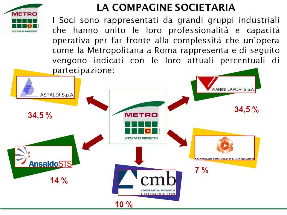 LA COMPAGINE SOCIETARIA I Soci sono rappresentati da grandi gruppi industriali che hanno unito le loro professionalità e capacità operativa per far fr