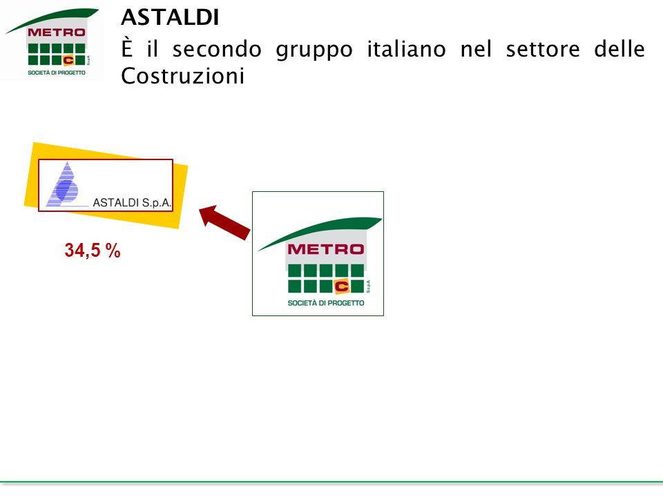 34,5 % ASTALDI È il secondo gruppo italiano nel settore delle Costruzioni