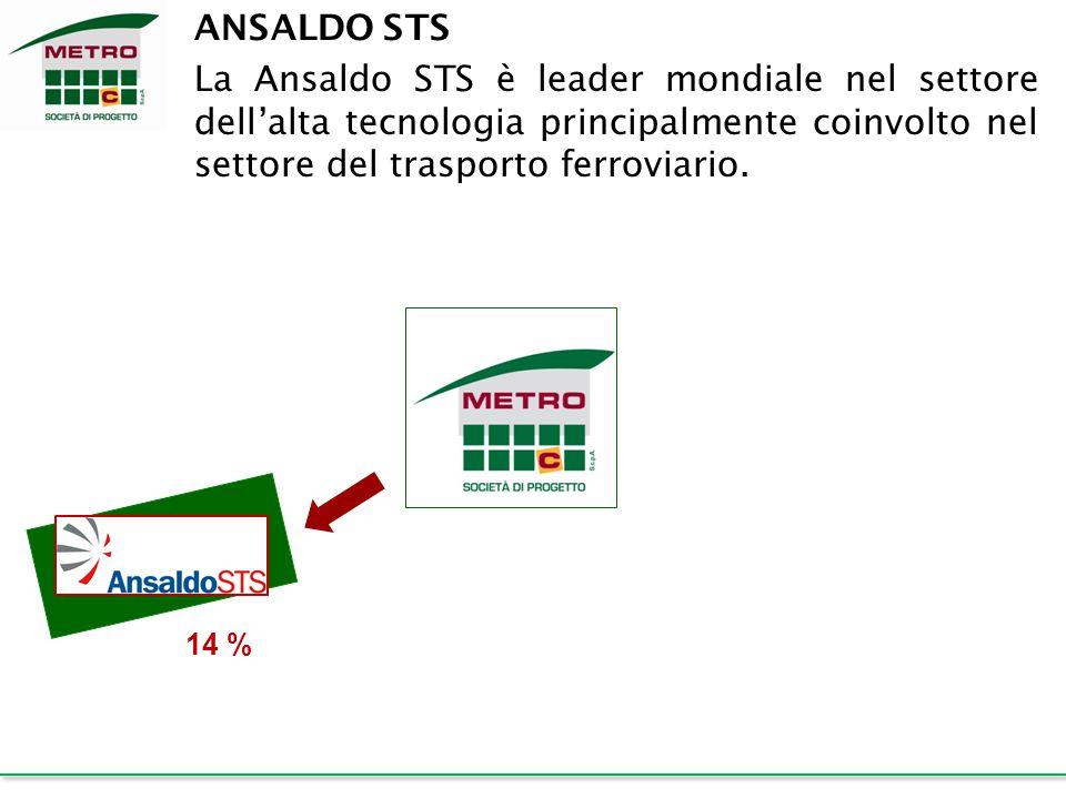 ANSALDO STS La Ansaldo STS è leader mondiale nel settore dell'alta tecnologia principalmente coinvolto nel settore del trasporto ferroviario. 14 %