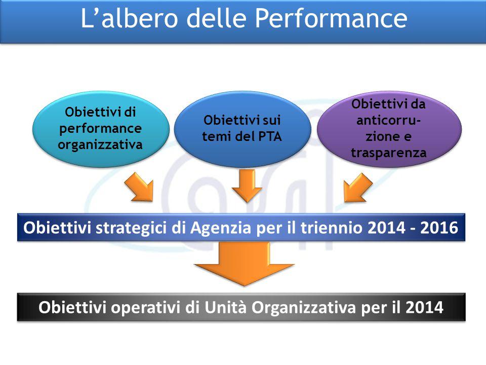 L'albero delle Performance Obiettivi di performance organizzativa Obiettivi sui temi del PTA Obiettivi da anticorru- zione e trasparenza Obiettivi str