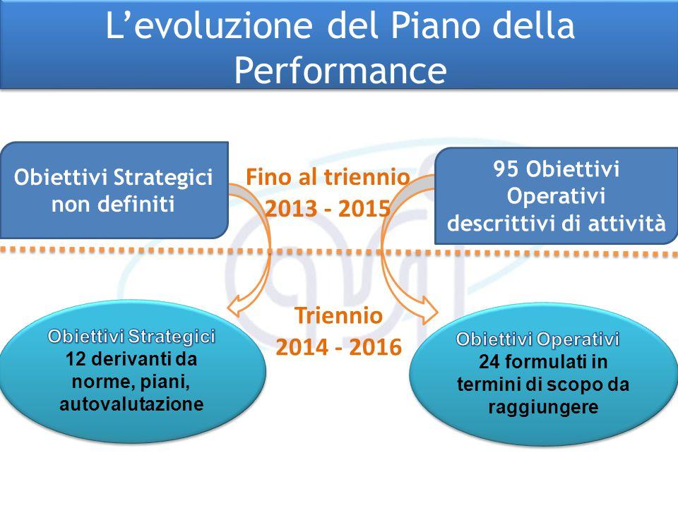 L'evoluzione del Piano della Performance L'evoluzione del Piano della Performance 95 Obiettivi Operativi descrittivi di attività Obiettivi Strategici