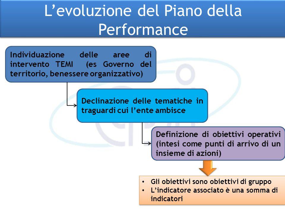 L'evoluzione del Piano della Performance L'evoluzione del Piano della Performance Individuazione delle aree di intervento TEMI (es Governo del territo
