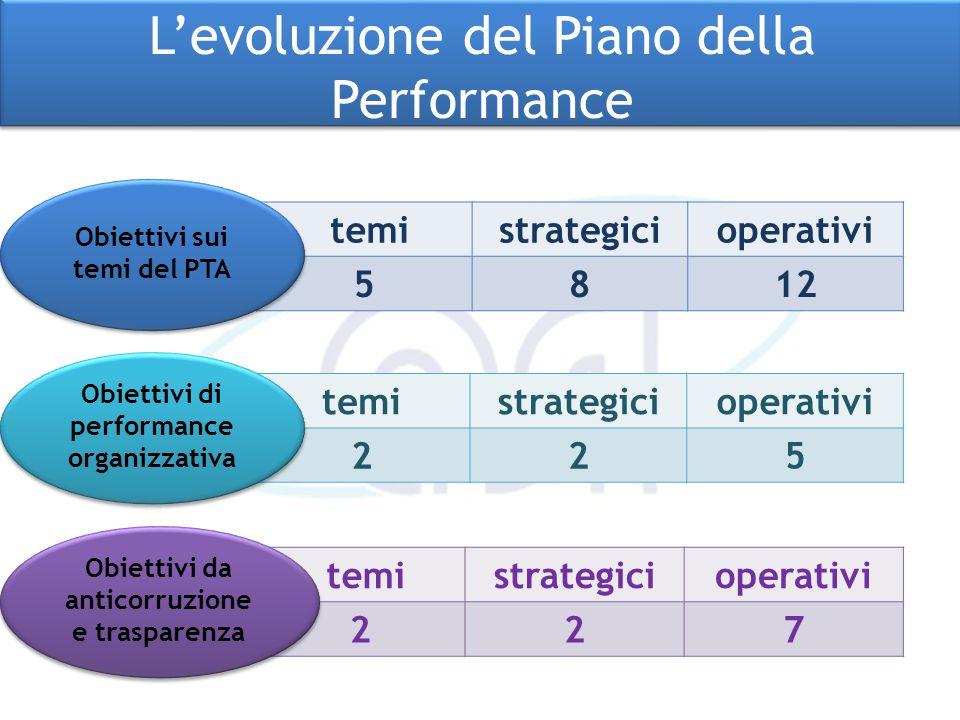 temistrategicioperativi 225 temistrategicioperativi 5812 Obiettivi di performance organizzativa Obiettivi sui temi del PTA temistrategicioperativi 227