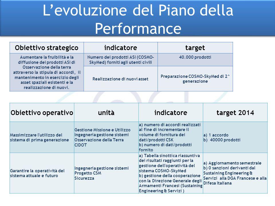 Obiettivo operativounitàindicatoretarget 2014 Massimizzare l'utilizzo del sistema di prima generazione Gestione Missione e Utilizzo Ingegneria gestion