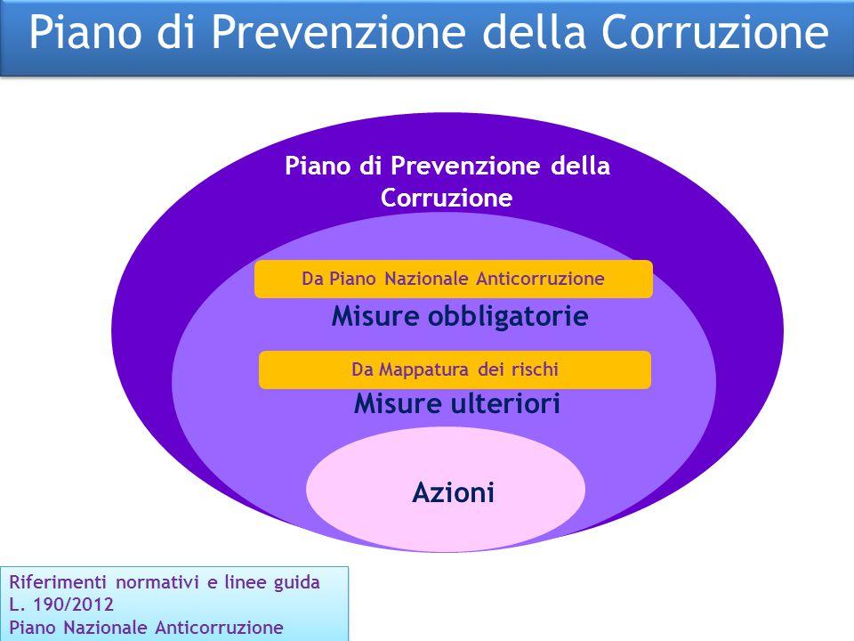 Piano di Prevenzione della Corruzione Misure obbligatorie Azioni Da Piano Nazionale Anticorruzione Riferimenti normativi e linee guida L. 190/2012 Pia