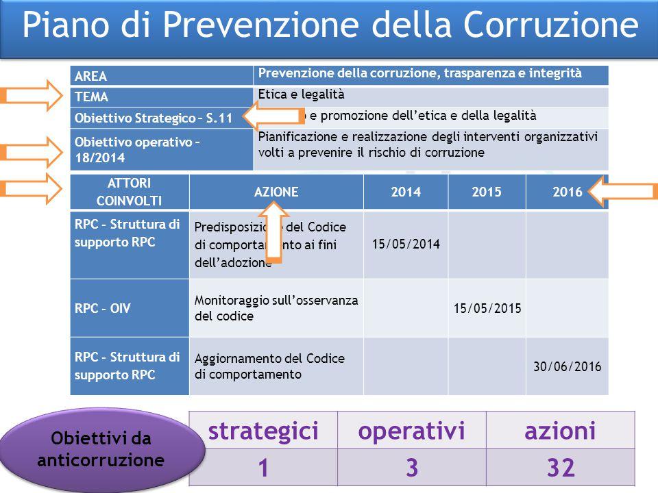 ATTORI COINVOLTI AZIONE201420152016 RPC - Struttura di supporto RPC Predisposizione del Codice di comportamento ai fini dell'adozione 15/05/2014 RPC -