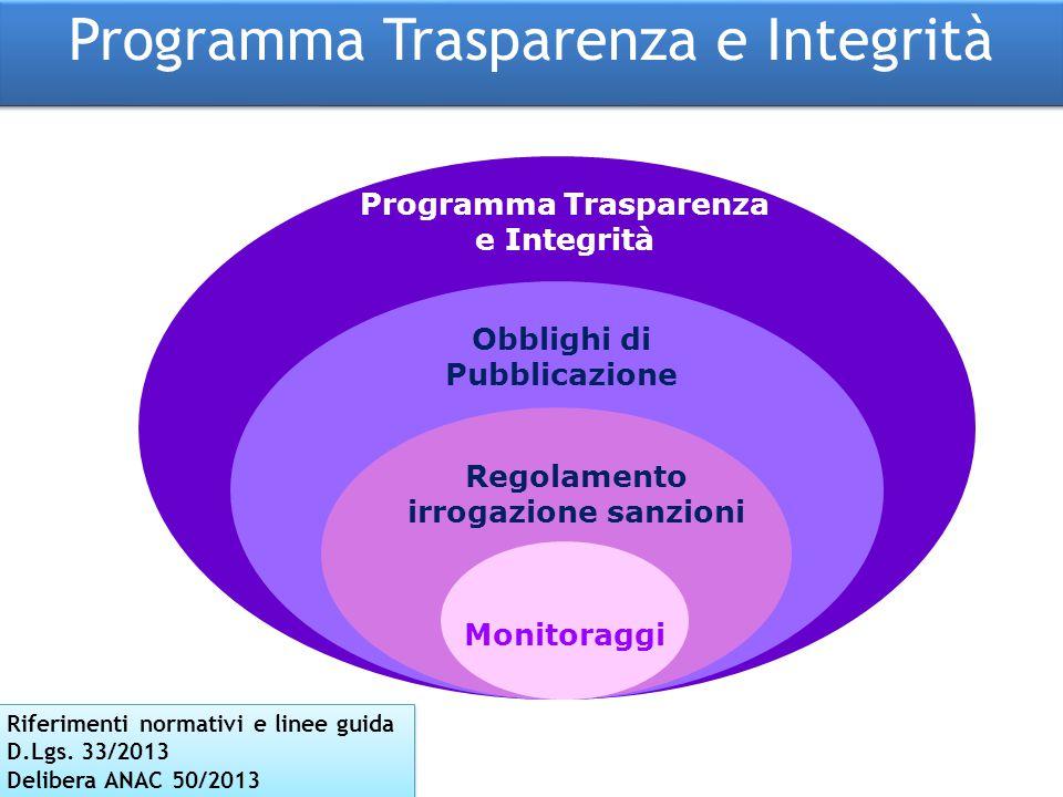 Programma Trasparenza e Integrità Programma Trasparenza e Integrità Obblighi di Pubblicazione Regolamento irrogazione sanzioni Monitoraggi Riferimenti