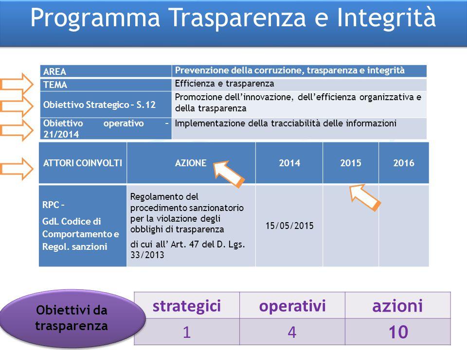 AREA Prevenzione della corruzione, trasparenza e integrità TEMA Efficienza e trasparenza Obiettivo Strategico – S.12 Promozione dell'innovazione, dell