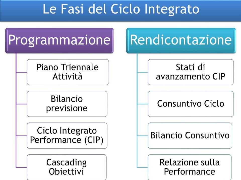 Programmazione Piano Triennale Attività Bilancio previsione Ciclo Integrato Performance (CIP) Cascading Obiettivi Rendicontazione Stati di avanzamento
