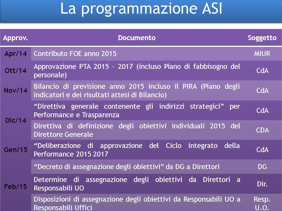 La programmazione ASI