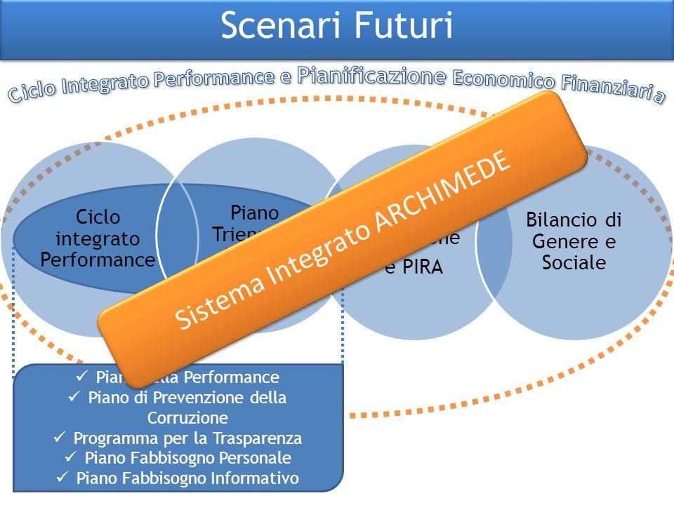 Scenari Futuri Piano della Performance Piano di Prevenzione della Corruzione Programma per la Trasparenza Piano Fabbisogno Personale Piano Fabbisogno