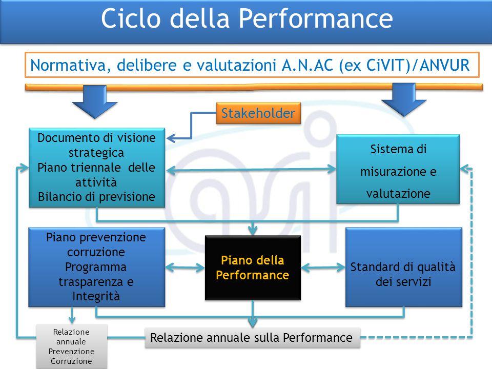 Normativa, delibere e valutazioni A.N.AC (ex CiVIT)/ANVUR Stakeholder Documento di visione strategica Piano triennale delle attività Bilancio di previ
