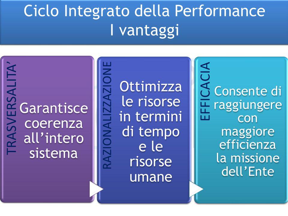 Ciclo Integrato della Performance I vantaggi Ciclo Integrato della Performance I vantaggi TRASVERSALITA ' Garantisce coerenza all'intero sistema RAZIO