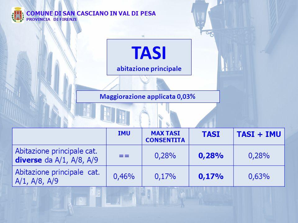 IMUMAX TASI CONSENTITA TASITASI + IMU Abitazione principale cat. diverse da A/1, A/8, A/9 ==0,28% Abitazione principale cat. A/1, A/8, A/9 0,46%0,17%