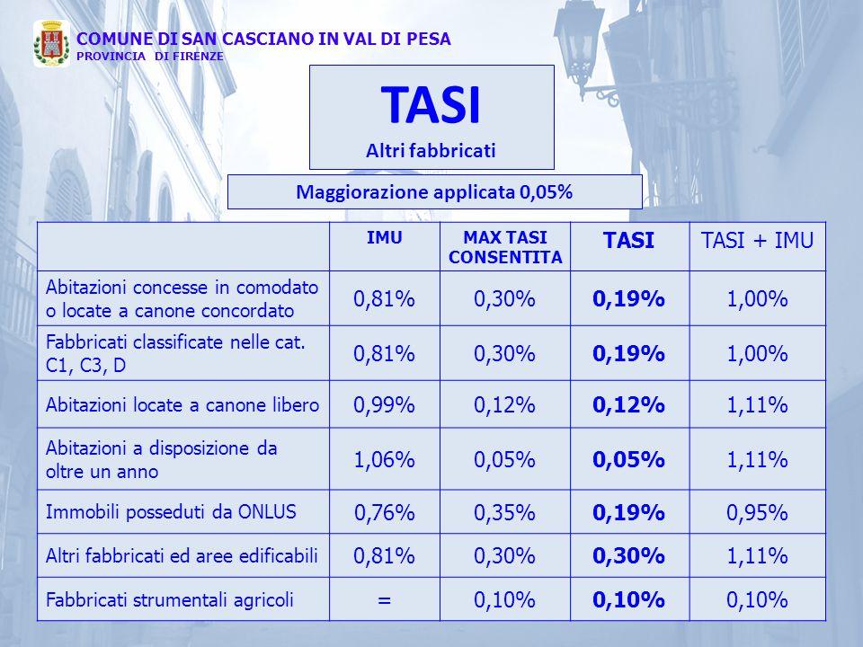 IMUMAX TASI CONSENTITA TASITASI + IMU Abitazioni concesse in comodato o locate a canone concordato 0,81%0,30%0,19%1,00% Fabbricati classificate nelle