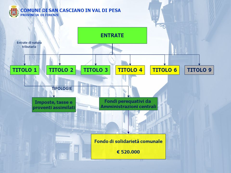 COMUNE DI SAN CASCIANO IN VAL DI PESA PROVINCIA DI FIRENZE ENTRATE TITOLO 1TITOLO 4TITOLO 3TITOLO 2TITOLO 6TITOLO 9 Imposte, tasse e proventi assimila