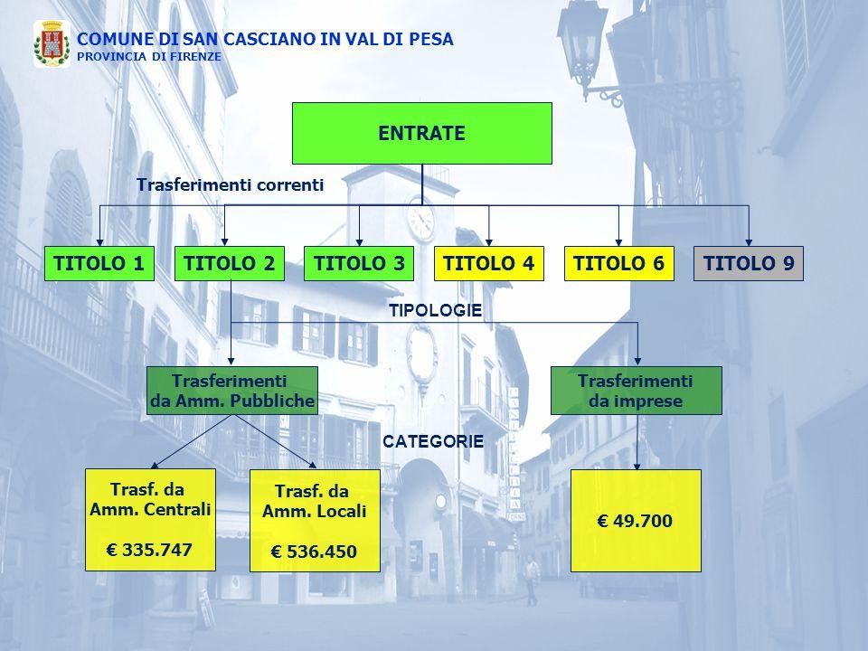 COMUNE DI SAN CASCIANO IN VAL DI PESA PROVINCIA DI FIRENZE ENTRATE TITOLO 1TITOLO 4TITOLO 3TITOLO 2TITOLO 6TITOLO 9 Trasferimenti correnti Trasferimen