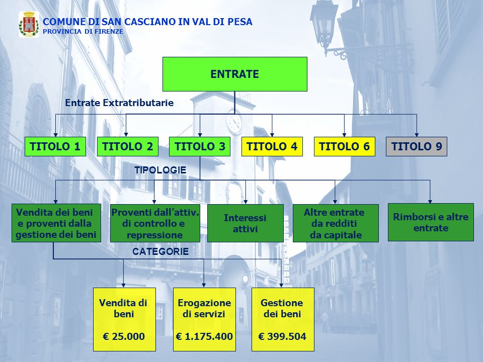 COMUNE DI SAN CASCIANO IN VAL DI PESA PROVINCIA DI FIRENZE ENTRATE Entrate Extratributarie TITOLO 1TITOLO 4TITOLO 3TITOLO 2TITOLO 6 TITOLO 9 Proventi