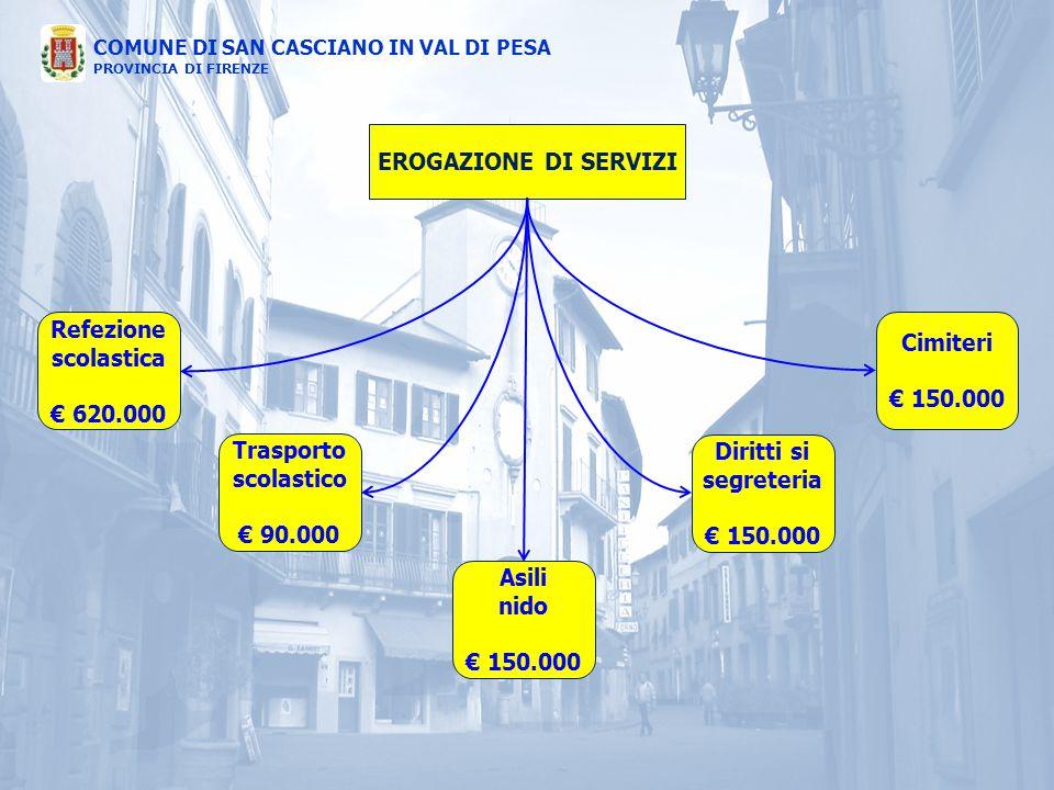 COMUNE DI SAN CASCIANO IN VAL DI PESA PROVINCIA DI FIRENZE EROGAZIONE DI SERVIZI Refezione scolastica € 620.000 Trasporto scolastico € 90.000 Asili ni