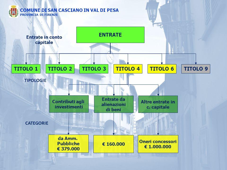 COMUNE DI SAN CASCIANO IN VAL DI PESA PROVINCIA DI FIRENZE ENTRATE TITOLO 1TITOLO 4TITOLO 3TITOLO 2TITOLO 6TITOLO 9 Contributi agli investimenti Entra