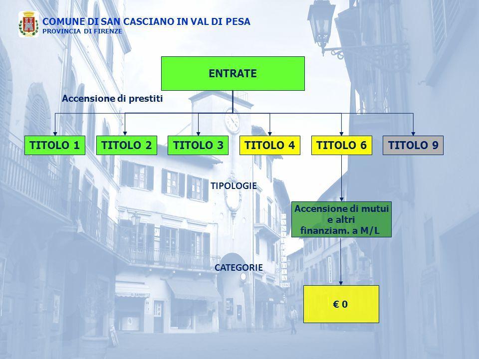 COMUNE DI SAN CASCIANO IN VAL DI PESA PROVINCIA DI FIRENZE ENTRATE TITOLO 1TITOLO 4TITOLO 3TITOLO 2TITOLO 6TITOLO 9 TIPOLOGIE CATEGORIE € 0 Accensione