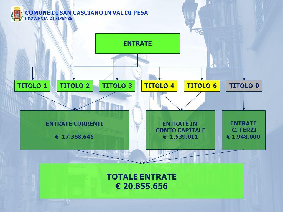 COMUNE DI SAN CASCIANO IN VAL DI PESA PROVINCIA DI FIRENZE ENTRATE TITOLO 1TITOLO 4TITOLO 3TITOLO 2TITOLO 6TITOLO 9 ENTRATE IN CONTO CAPITALE € 1.539.