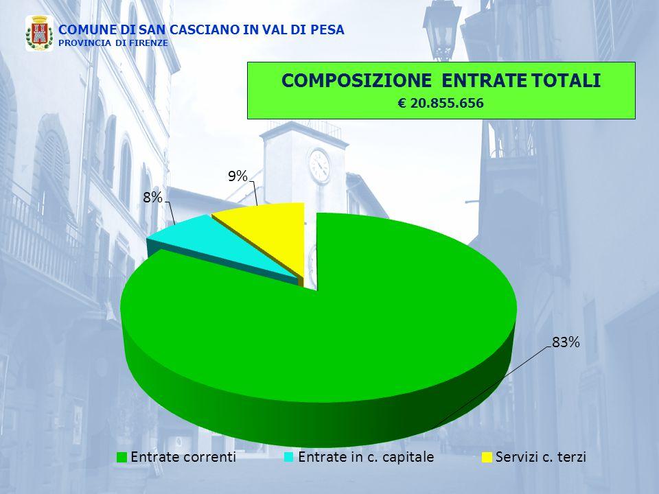 COMUNE DI SAN CASCIANO IN VAL DI PESA PROVINCIA DI FIRENZE COMPOSIZIONE ENTRATE TOTALI € 20.855.656