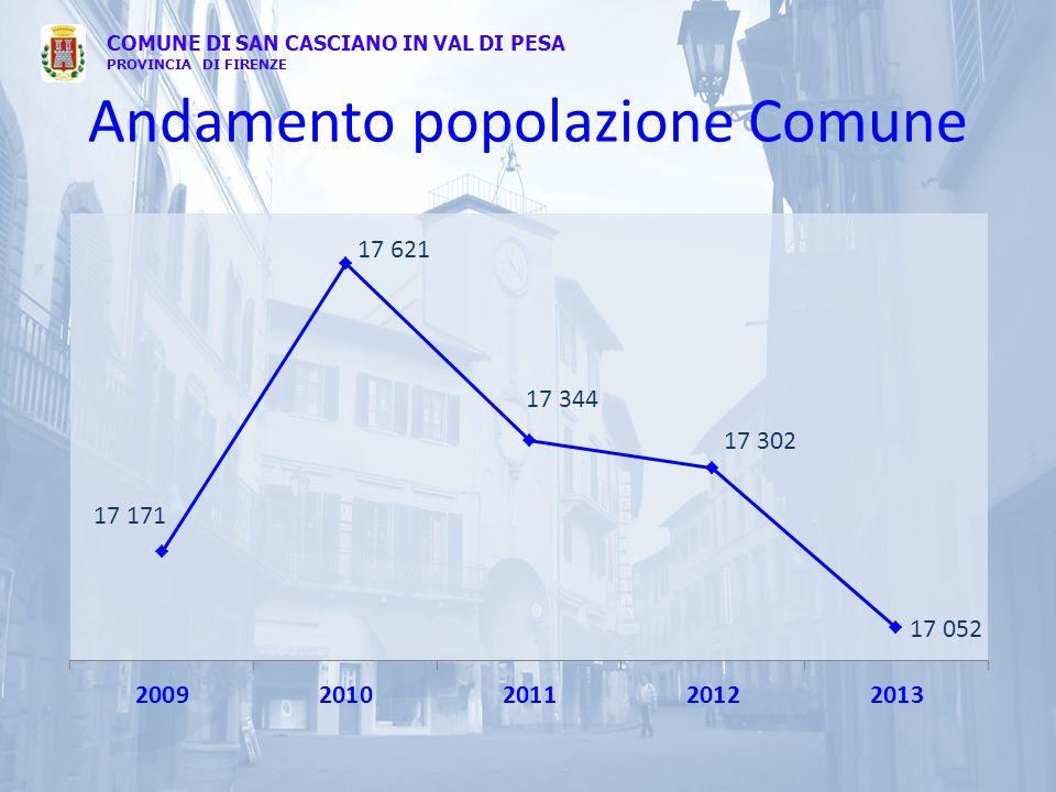 Andamento popolazione Comune COMUNE DI SAN CASCIANO IN VAL DI PESA PROVINCIA DI FIRENZE