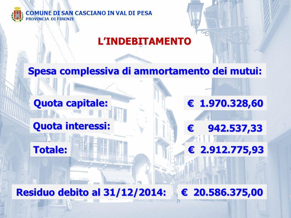 COMUNE DI SAN CASCIANO IN VAL DI PESA PROVINCIA DI FIRENZE L'INDEBITAMENTO Spesa complessiva di ammortamento dei mutui: Quota capitale: € 1.970.328,60