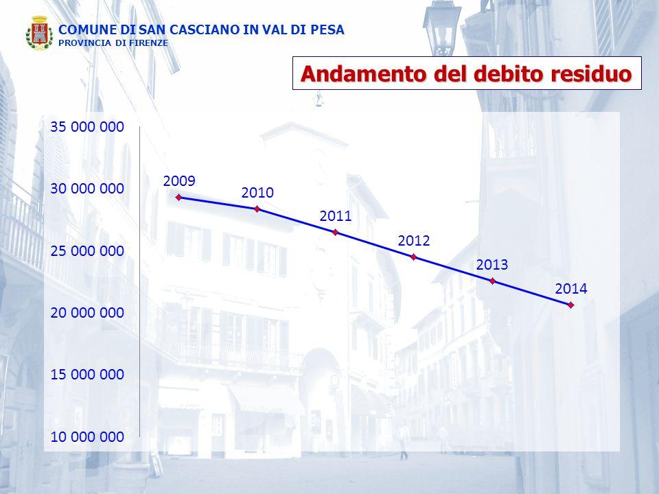 COMUNE DI SAN CASCIANO IN VAL DI PESA PROVINCIA DI FIRENZE Andamento del debito residuo