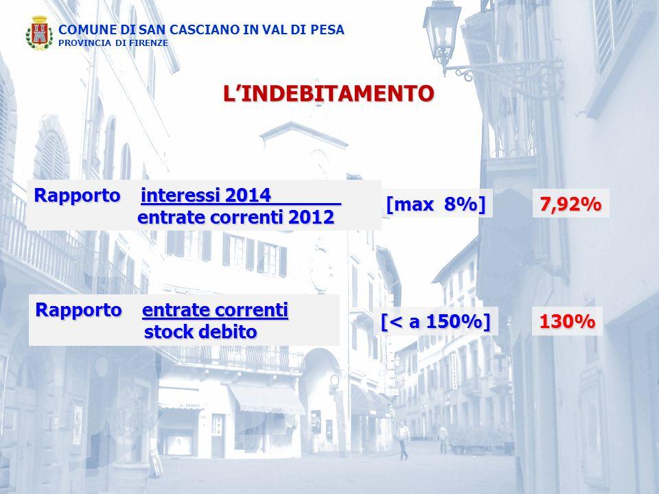 COMUNE DI SAN CASCIANO IN VAL DI PESA PROVINCIA DI FIRENZE L'INDEBITAMENTO Rapporto interessi 2014______ entrate correnti 2012 entrate correnti 2012 [