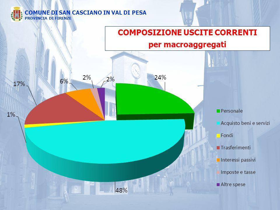COMUNE DI SAN CASCIANO IN VAL DI PESA PROVINCIA DI FIRENZE COMPOSIZIONE USCITE CORRENTI per macroaggregati