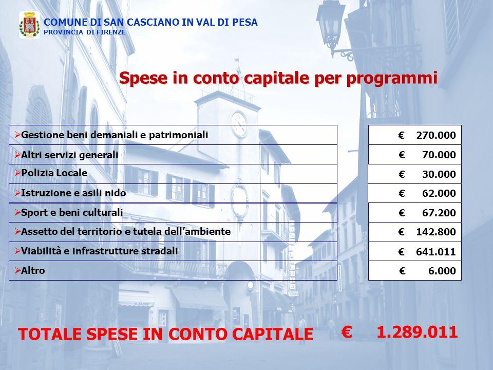 COMUNE DI SAN CASCIANO IN VAL DI PESA PROVINCIA DI FIRENZE  Gestione beni demaniali e patrimoniali TOTALE SPESE IN CONTO CAPITALE € 1.289.011 Spese i