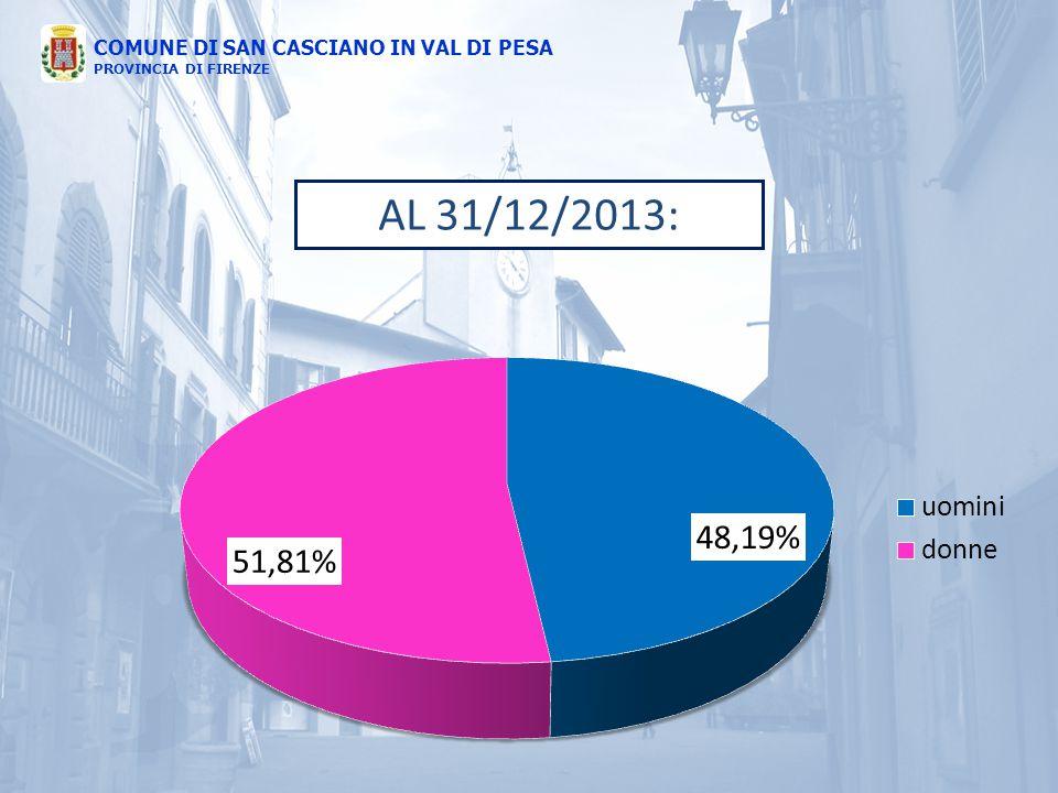 COMUNE DI SAN CASCIANO IN VAL DI PESA PROVINCIA DI FIRENZE AL 31/12/2013: