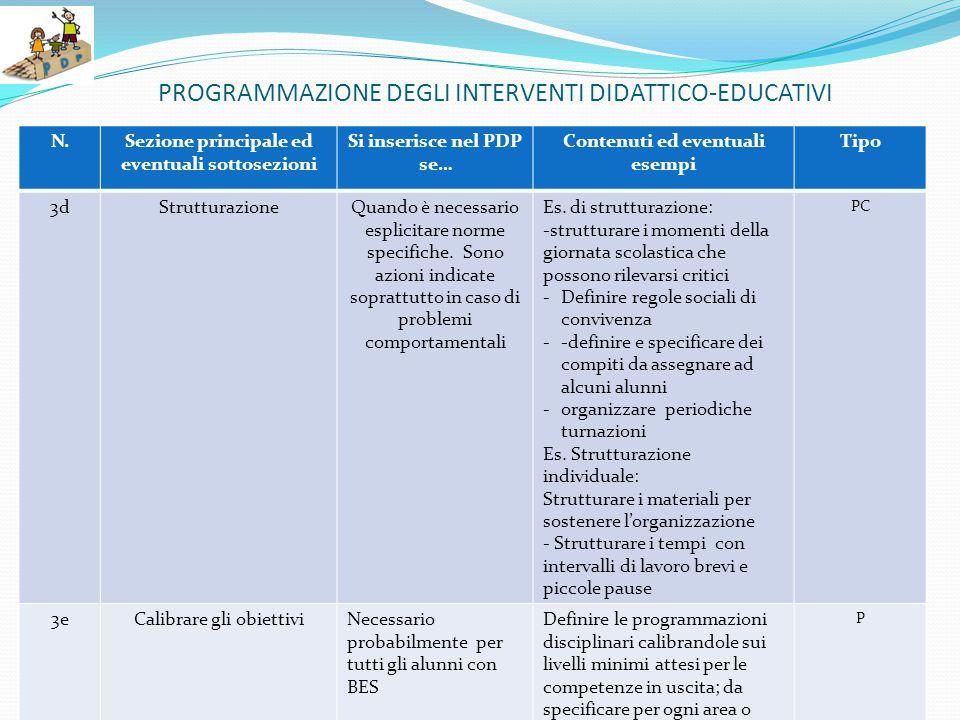 PROGRAMMAZIONE DEGLI INTERVENTI DIDATTICO-EDUCATIVI N.Sezione principale ed eventuali sottosezioni Si inserisce nel PDP se… Contenuti ed eventuali esempi Tipo 3dStrutturazioneQuando è necessario esplicitare norme specifiche.