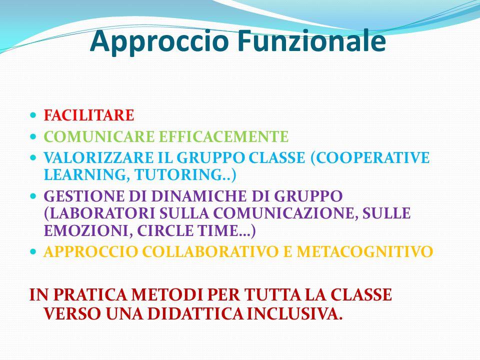 Approccio Funzionale FACILITARE COMUNICARE EFFICACEMENTE VALORIZZARE IL GRUPPO CLASSE (COOPERATIVE LEARNING, TUTORING..) GESTIONE DI DINAMICHE DI GRUPPO (LABORATORI SULLA COMUNICAZIONE, SULLE EMOZIONI, CIRCLE TIME…) APPROCCIO COLLABORATIVO E METACOGNITIVO IN PRATICA METODI PER TUTTA LA CLASSE VERSO UNA DIDATTICA INCLUSIVA.