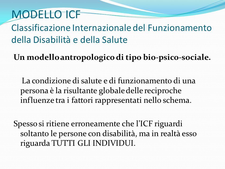MODELLO ICF Classificazione Internazionale del Funzionamento della Disabilità e della Salute Un modello antropologico di tipo bio-psico-sociale.