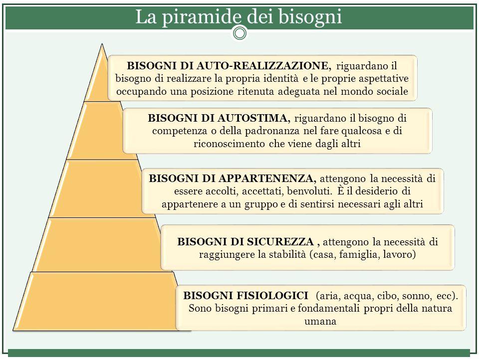 La piramide dei bisogni BISOGNI FISIOLOGICI (aria, acqua, cibo, sonno, ecc).