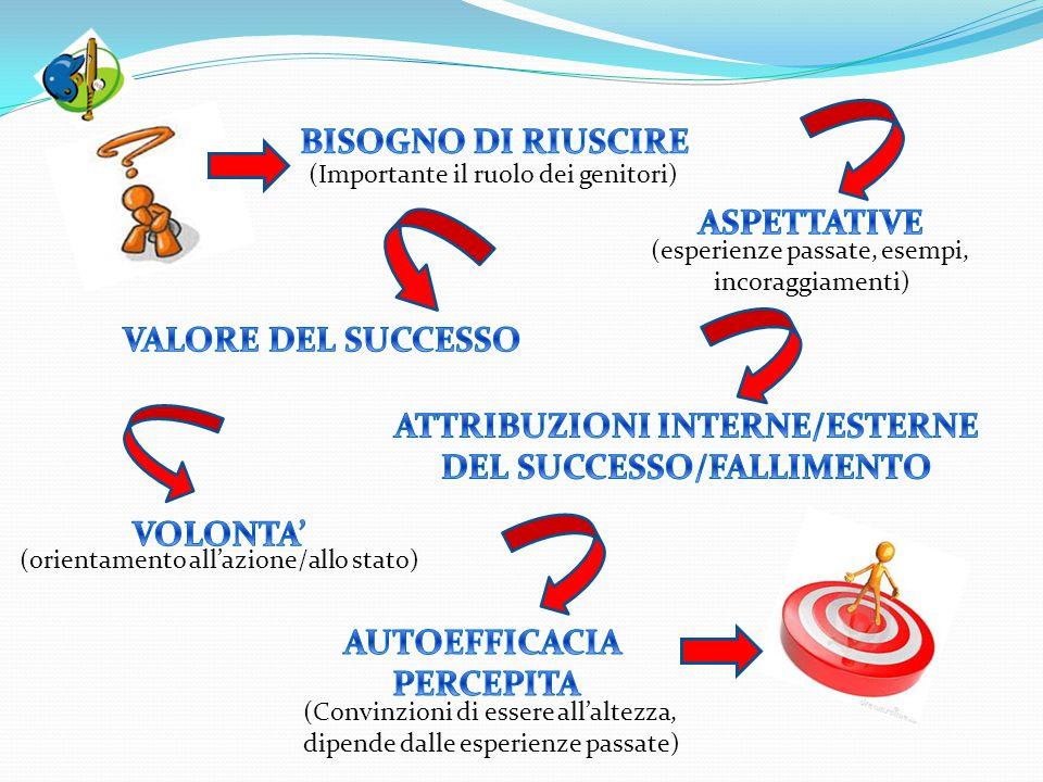 (Importante il ruolo dei genitori) (esperienze passate, esempi, incoraggiamenti) (orientamento all'azione/allo stato) (Convinzioni di essere all'altez