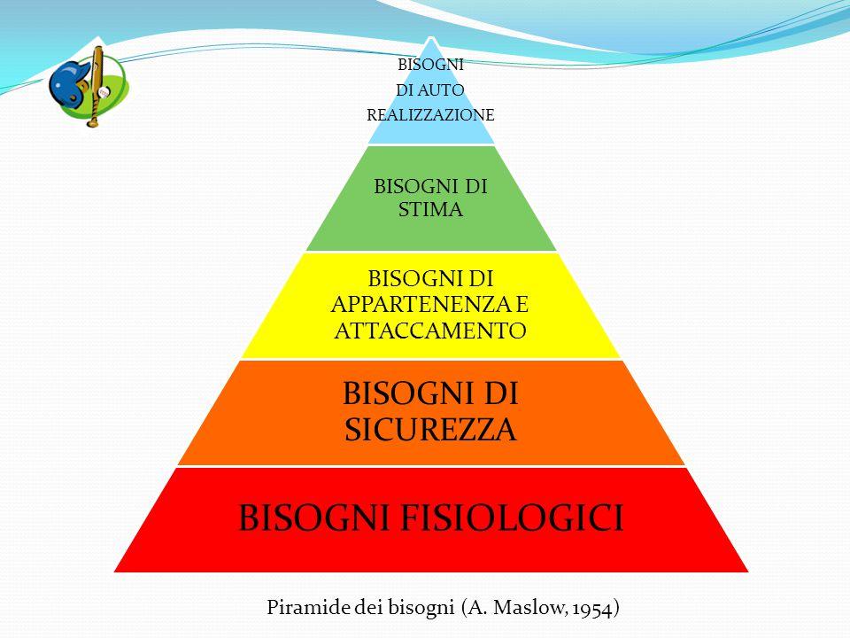 BISOGNI DI AUTO REALIZZAZIONE BISOGNI DI STIMA BISOGNI DI APPARTENENZA E ATTACCAMENTO BISOGNI DI SICUREZZA BISOGNI FISIOLOGICI Piramide dei bisogni (A