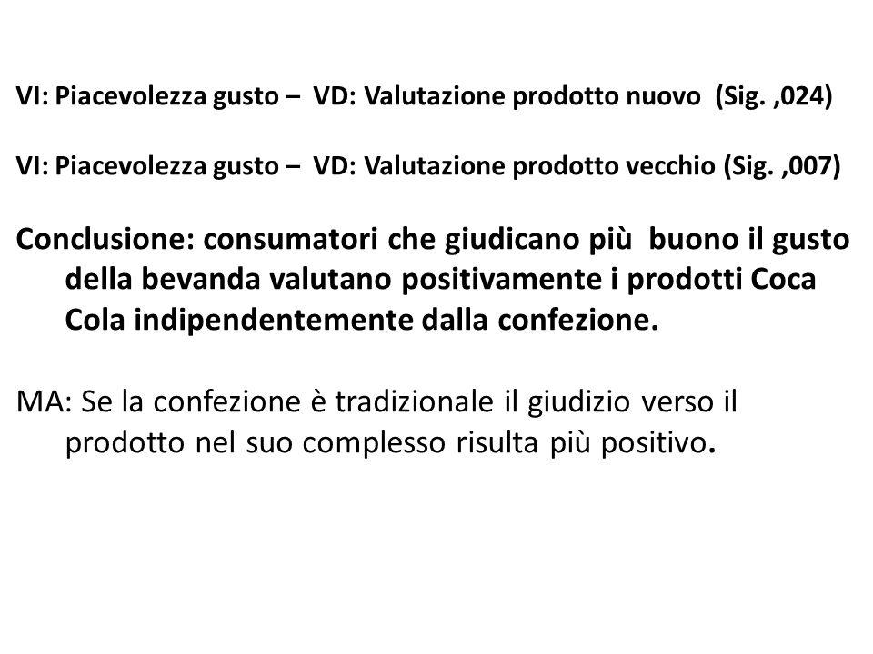 VI: Piacevolezza gusto – VD: Valutazione prodotto nuovo (Sig.,024) VI: Piacevolezza gusto – VD: Valutazione prodotto vecchio (Sig.,007) Conclusione: c
