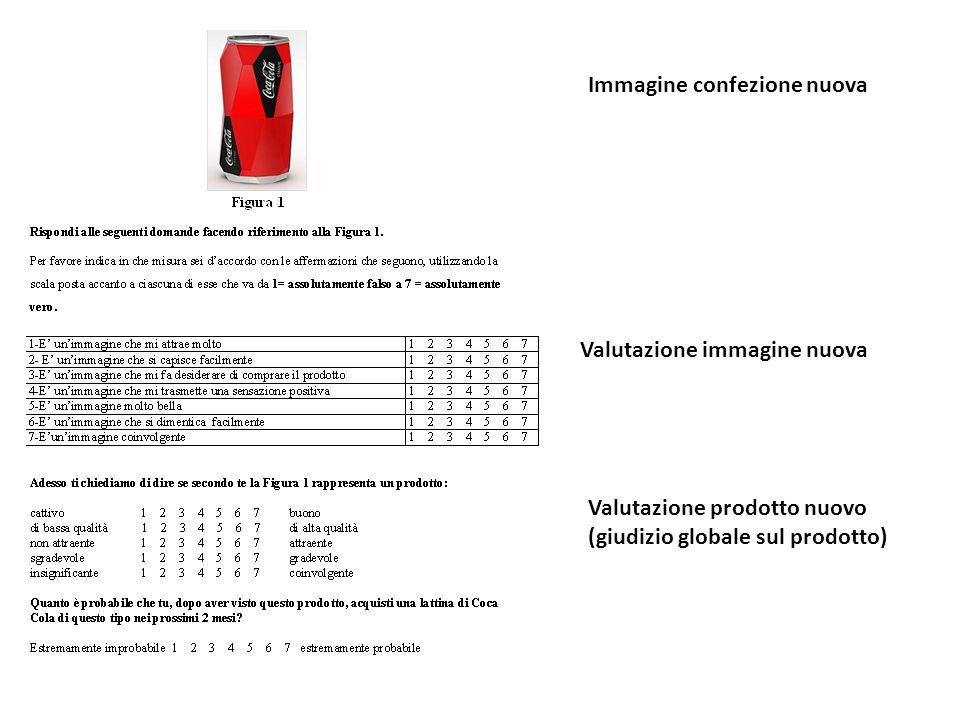 Immagine confezione nuova Valutazione immagine nuova Valutazione prodotto nuovo (giudizio globale sul prodotto)