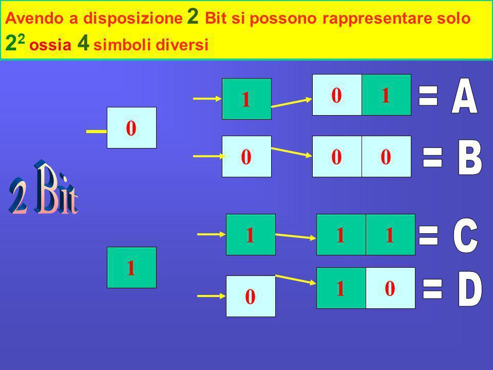 1 0 1 0 1 0 01 00 0 11 1 Avendo a disposizione 2 Bit si possono rappresentare solo 2 2 ossia 4 simboli diversi