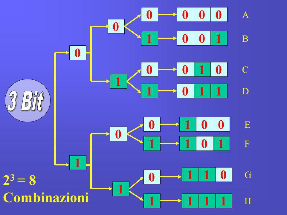 1 0 0 1 1 0 0 0 0 0 0 1 1 11 1 11 1 1 1 1 0 0 00 000 00 11 11 1 0 0 A B C D E F G H 2 3 = 8 Combinazioni