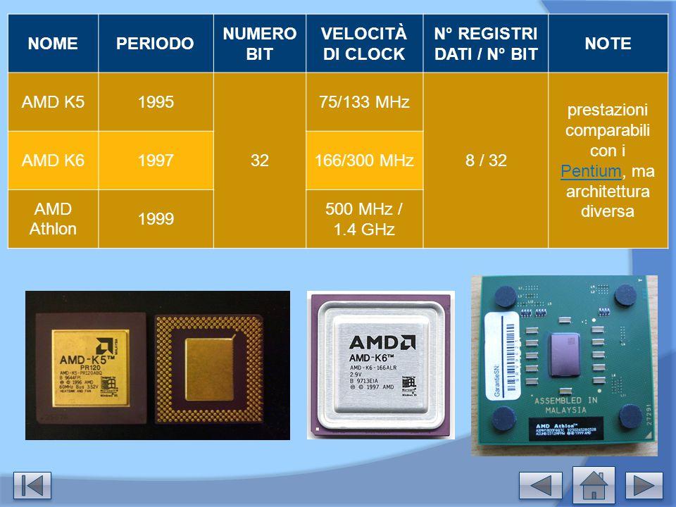 NOMEPERIODO NUMERO BIT VELOCITÀ DI CLOCK N° REGISTRI DATI / N° BIT NOTE AMD K51995 32 75/133 MHz 8 / 32 prestazioni comparabili con i Pentium, ma arch