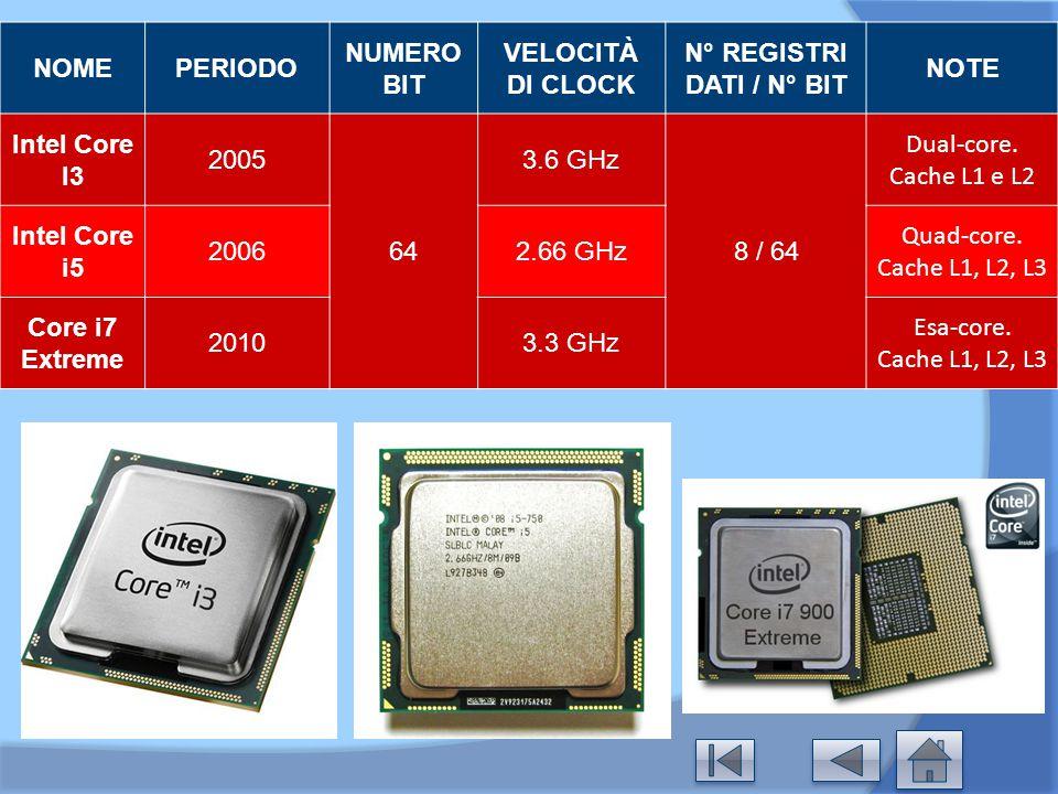 NOMEPERIODO NUMERO BIT VELOCITÀ DI CLOCK N° REGISTRI DATI / N° BIT NOTE Intel Core I3 2005 64 3.6 GHz 8 / 64 Dual-core. Cache L1 e L2 Intel Core i5 20