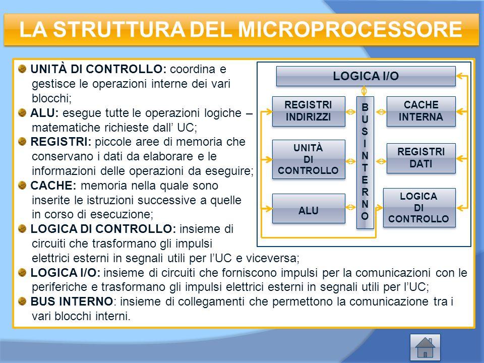 UNITÀ DI CONTROLLO: coordina e gestisce le operazioni interne dei vari blocchi; ALU: esegue tutte le operazioni logiche – matematiche richieste dall'