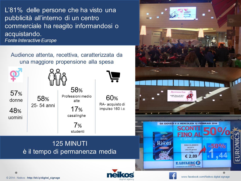 © 2014 - Neikos - http://bit.ly/digital_signage www.facebook.com/Neikos.digital.signage Audience attenta, recettiva, caratterizzata da una maggiore propensione alla spesa 57 % donne 48 % uomini 58 % 25- 54 anni 58 % Professioni medio alte 17 % casalinghe 7 % studenti 60 % RA- acquisto di impulso 160 i.c L'81% delle persone che ha visto una pubblicità all'interno di un centro commerciale ha reagito informandosi o acquistando.
